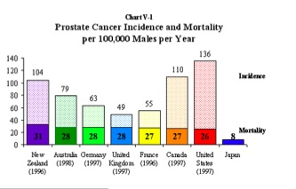 Prostrate cancer survival same in US vs UK; Giuliani is fucking liar
